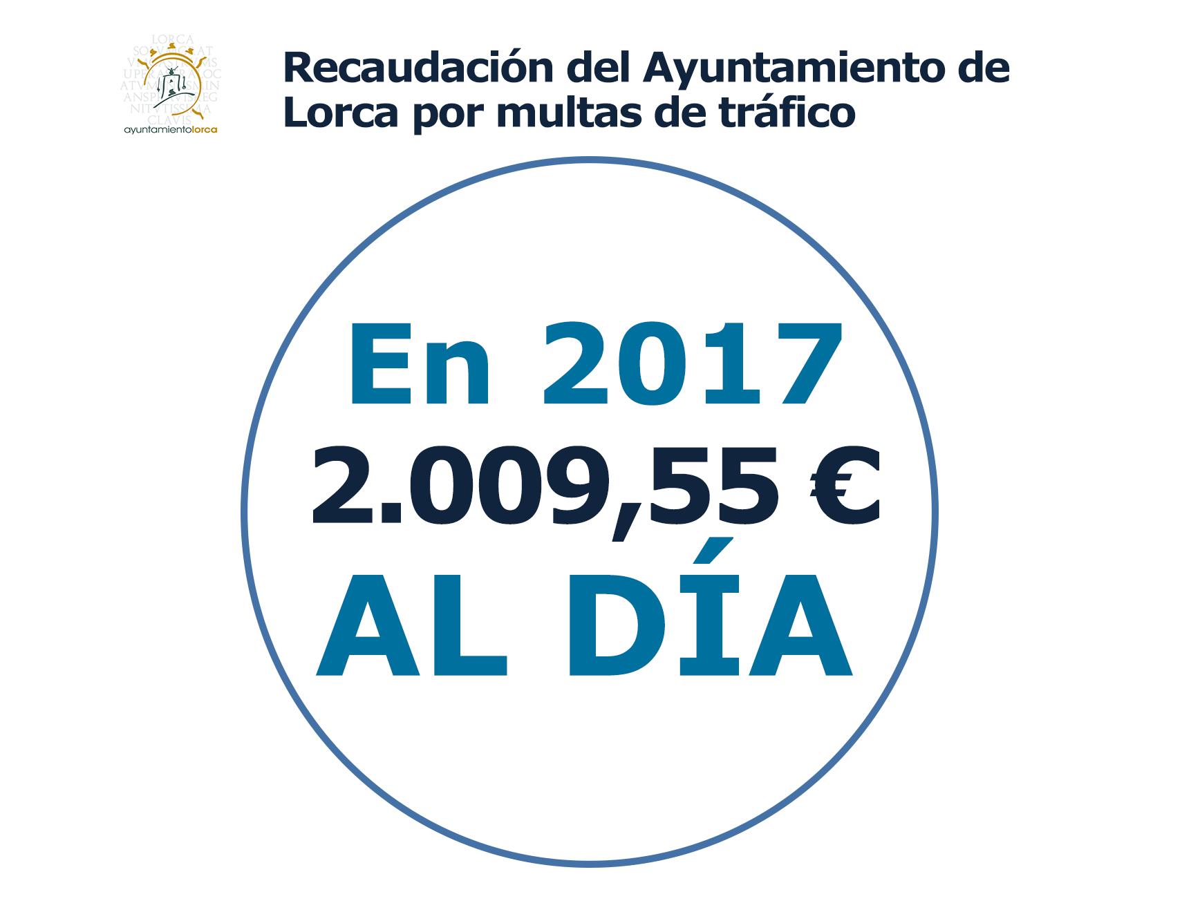 """PSOE: """"Los ingresos del Ayuntamiento (PP) a base de multas de tráfico en Lorca superaron los 2.000 euros al día en 2017"""""""