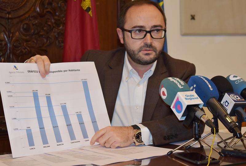 Los años de gobierno del PP castigan al municipio de Lorca convirtiéndolo en uno de los más empobrecidos de la Región